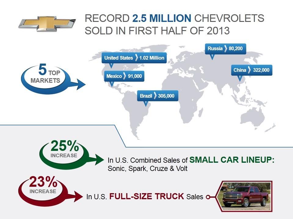 Chevrolet a vândut un număr record de 2,5 milioane de autovehicule