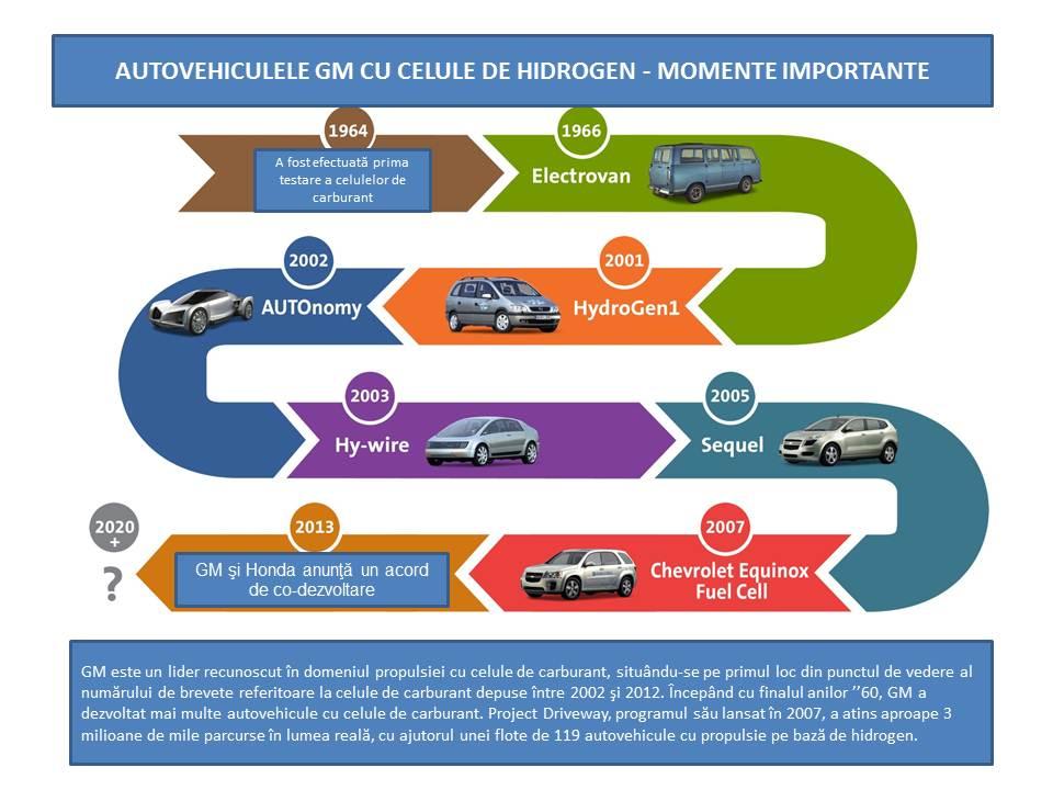 GM va colabora cu Honda