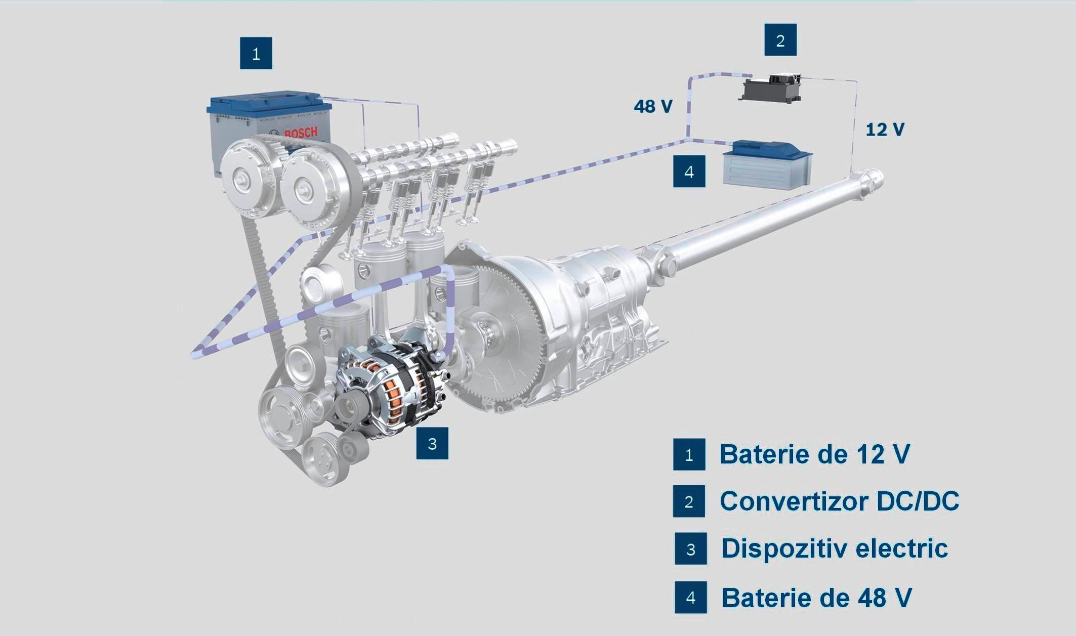 Sistemul Bosch de recuperare suplimentară a energiei (BRS)