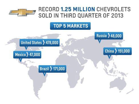 Chevrolet, vânzări record la nivel global