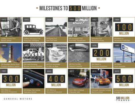GM în istoria industriei auto și în istoria lumii