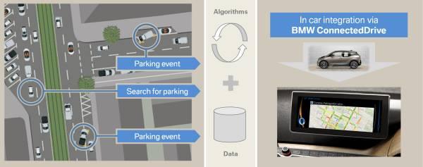 BMW ConnectedDrive dezvoltă soluţii inteligente de căutare a locurilor de parcare