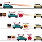 Suzuki Ignis, rezultate bune în testele Euro NCAP