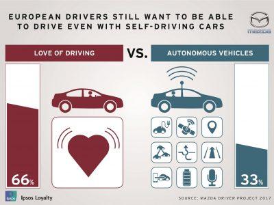 Șoferii din Europa vor în continuare motorul convențional