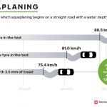Sfatul expertului: Monitorizarea stării anvelopelor