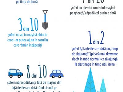 70% dintre șoferi au pierdut controlul maşinii pe timp de iarnă