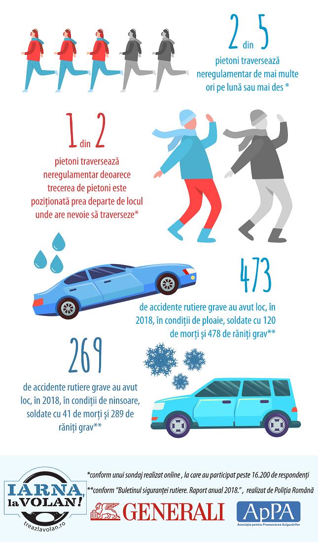 infografic_Iarna_la_volan_2019