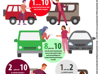 Sondaj: 1 şofer român din 10 se enervează de fiecare dată când circulă cu maşina. FII TREAZ LA VOLAN! devine FII CALM LA VOLAN!