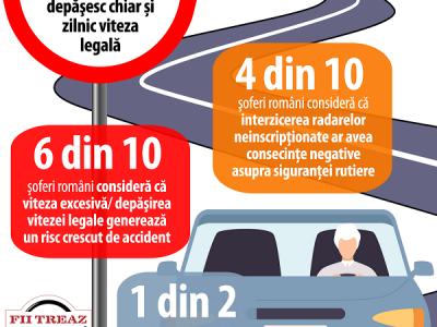 Sondaj: Peste o treime dintre șoferii români depăşesc aproape zilnic viteza legală